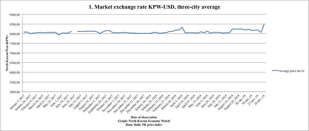 Market exchange rate for USD on North Korean markets at two