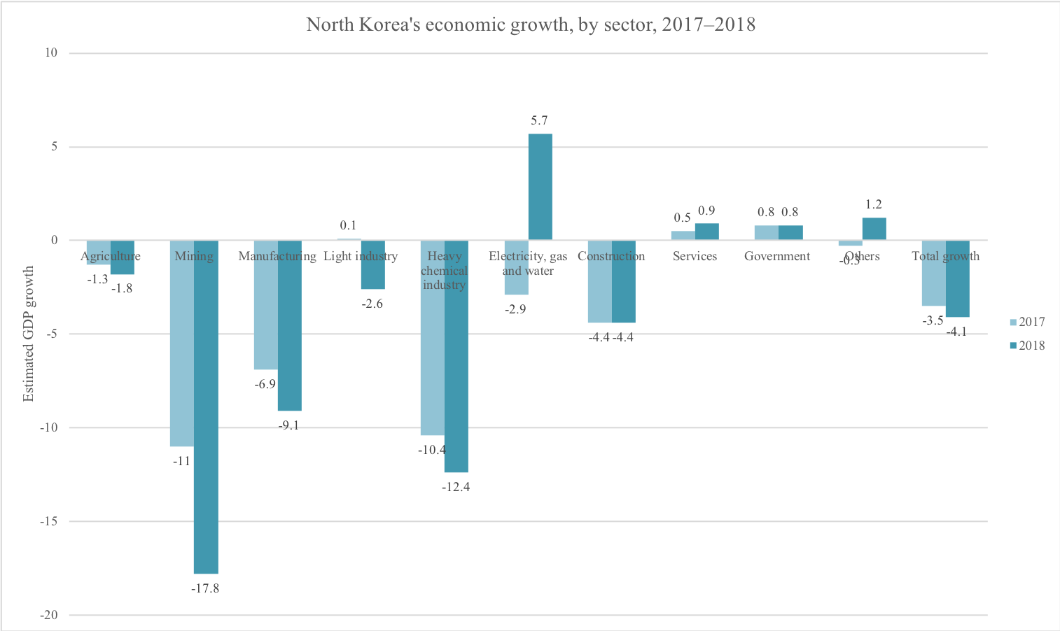 RoK Ministry of Unification « North Korean Economy Watch