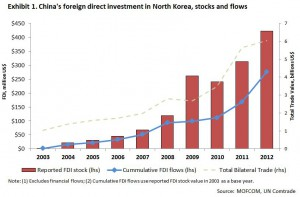 China-FDI-in-NK-stock-and-flow