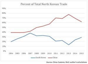 DPRK-China-ROK-trade-2015