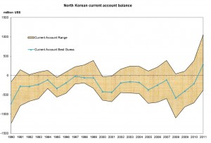 DPRK-trade-surplus-Noland