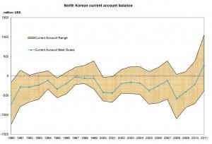 DPRK-trade-surplus-Noland