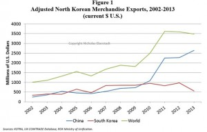 Eberstadt-graph-DPRK-trade-2014-6-4