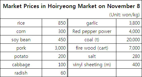 How are prices determined in a market economy