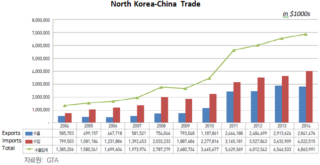 china and south korea economic relationship with other countries