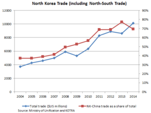 North-Korean-Trade-including-North-South-Trade
