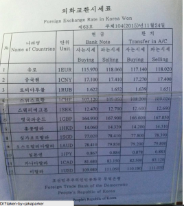 North Korean won exchange rates as of November 24th, 2015. Photo: Jaka Parker.