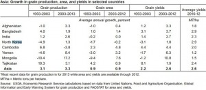 USDA-food-security-2014