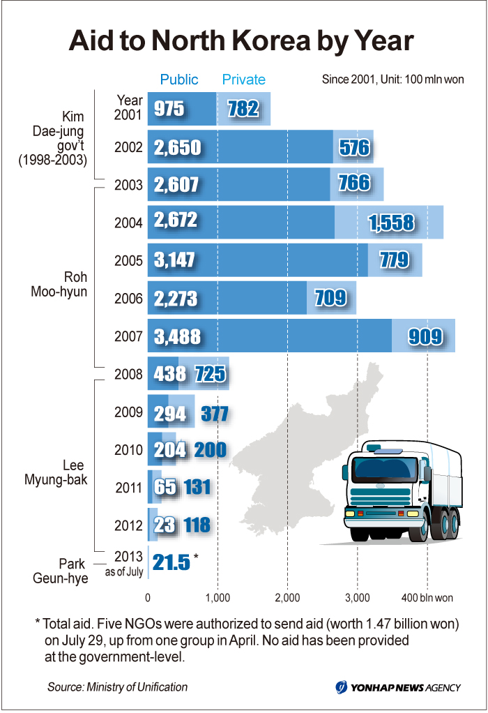 North Korean Ec... International Human Trafficking Statistics