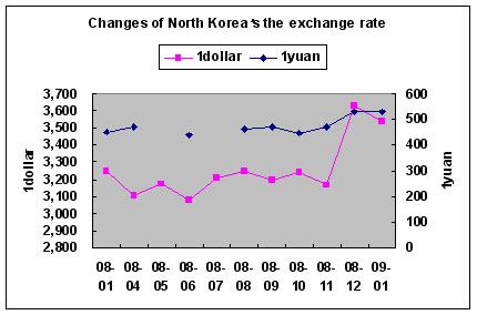 Korean forex rates
