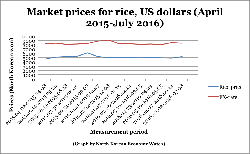 Black Markets 171 North Korean Economy Watch