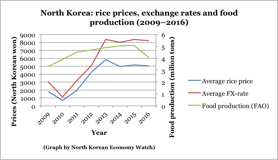 North Korean Economy Watch » UN World Food Program
