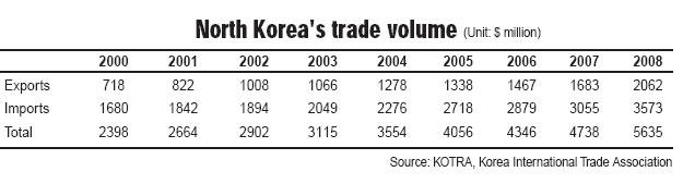 kotra-trade2000-2008.jpg