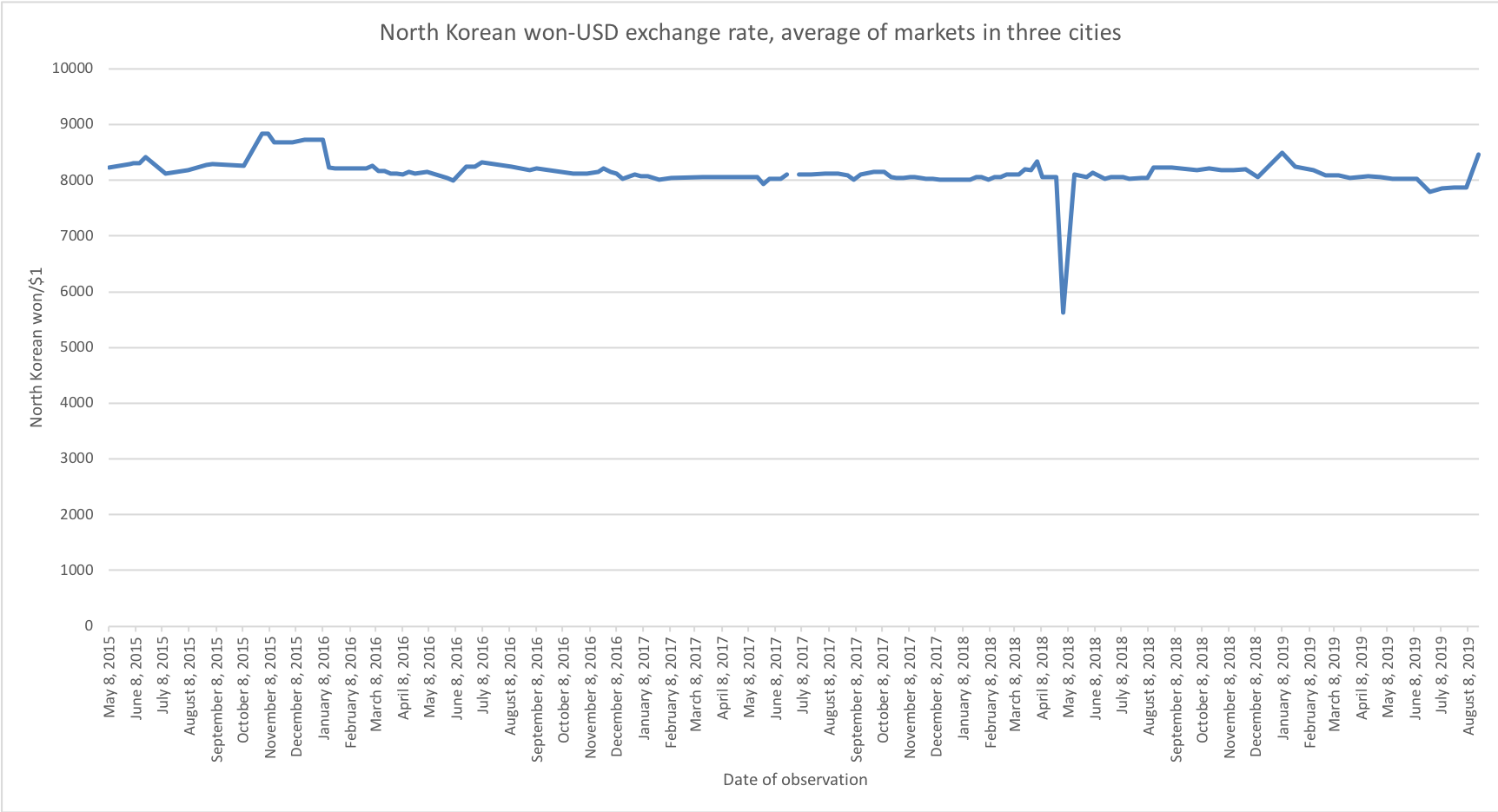 North Korean Economy Watch