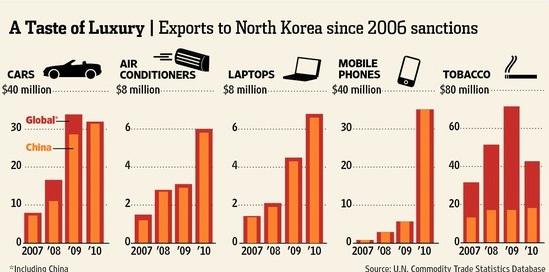 DPRK luxury good import data « North Korean Economy Watch