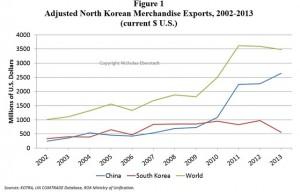 Eberstadt-graph-DPRK-trade-2014-6-4