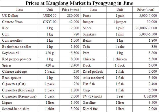 Euro Price Today June 2020