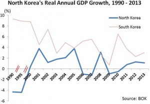 Noland-Koreas-GDP-growth-2013