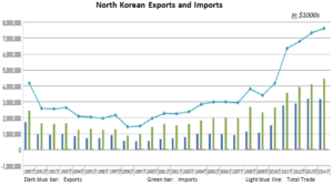 North-Korean-Exports-and-Imports-from-KOTRA