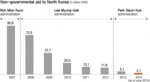 ROK-DPRK-aid-Hankyoreh