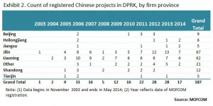 china-investment-in-dprk-by-province