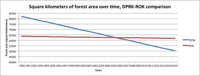 forestry DPRK ROK smaller