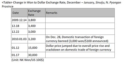 gf-exchangerate-1-2010.jpg