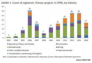 registered-investments-in-China-by-industry
